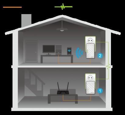 ASUS Homeplugs - PL-N12 Kit image